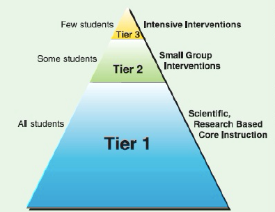 Tier Triangle