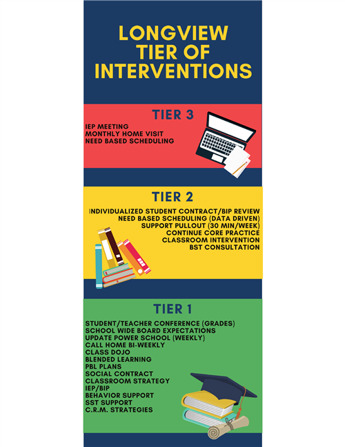 Tier of Interventions