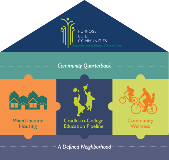 purpose built communities graphic with text that reads community quarterback, mixed income housing, cradle to college educati