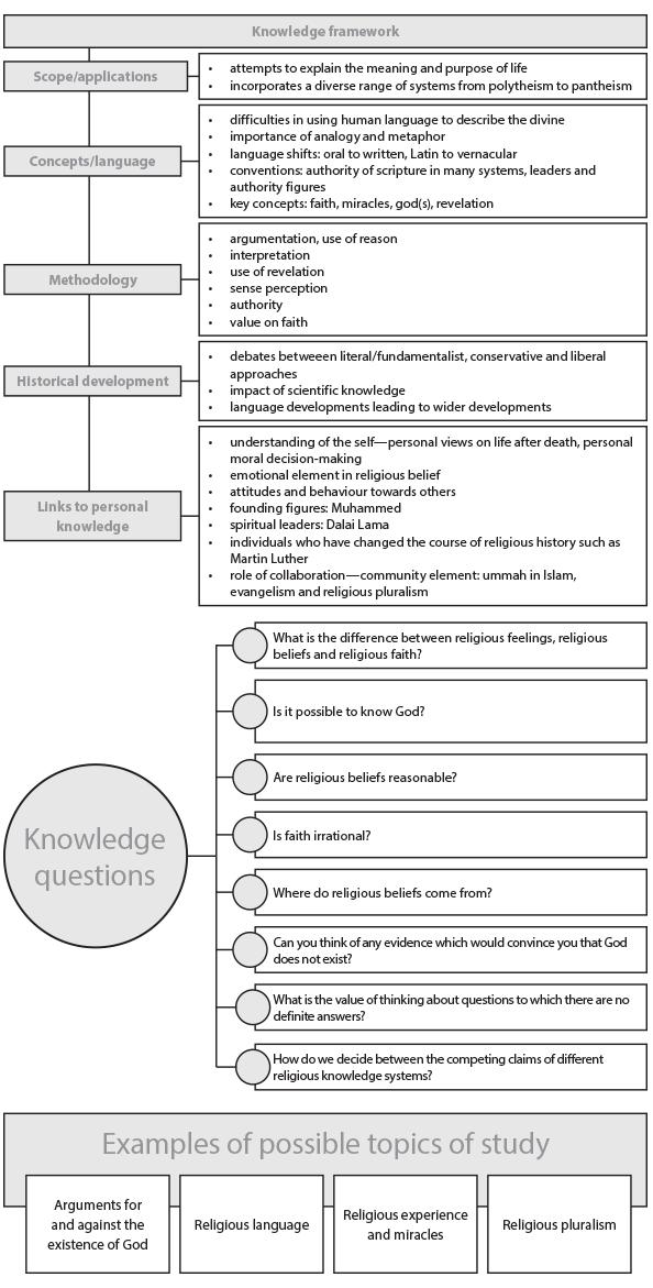 Ib Diploma Programme  Areas Of Knowledge Rks Framework