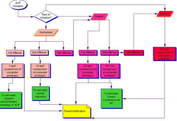 AUP Flow Chart