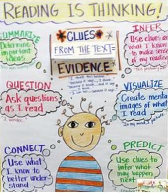 Second Grade Helpful Anchor Charts